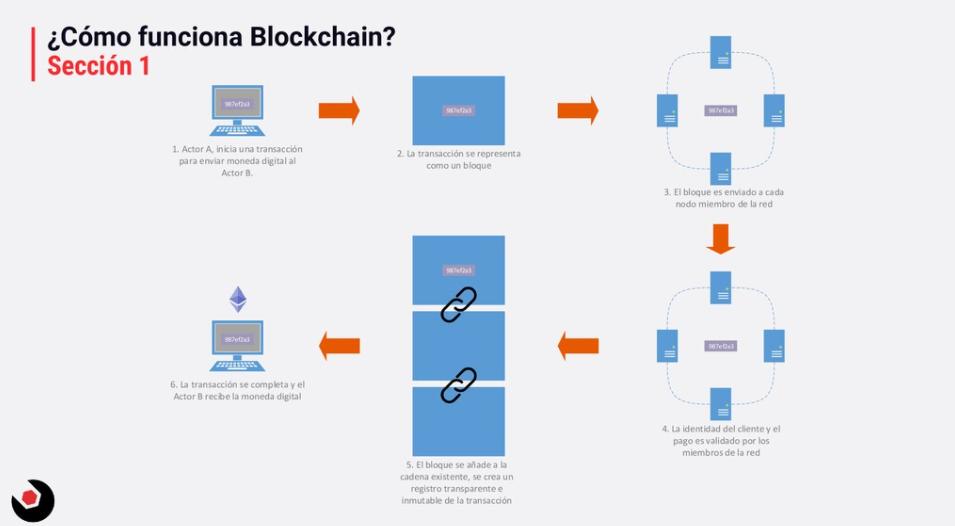 Blockchain con Azure