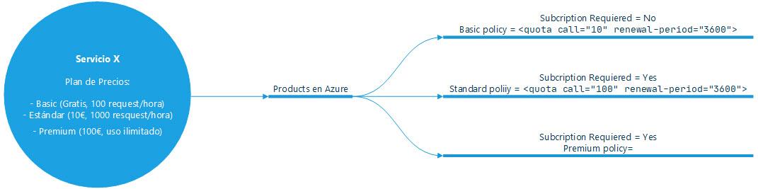 Producto vs APIM Product